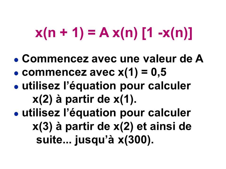 x(n + 1) = A x(n) [1 -x(n)] Commencez avec une valeur de A